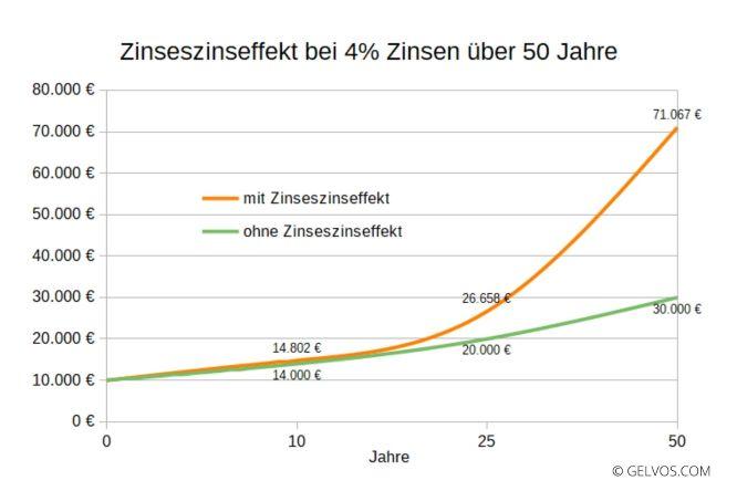 Zinseszins-Effekt bei 4% Zinsen über 50 Jahre