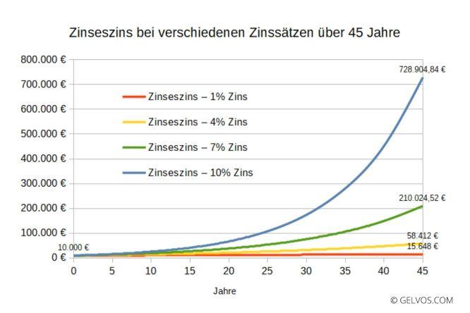 Zinseszins bei verschiedenen Zinssätzen über 45 Jahre