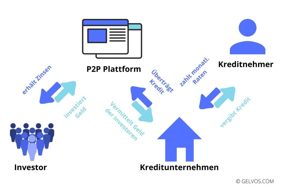 Wie-funktioniert-Mintos-p2p-kredite-peer-to-peer-lending
