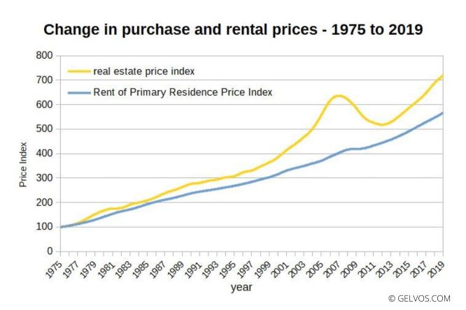 Change-in-purchase-and-rental-prices