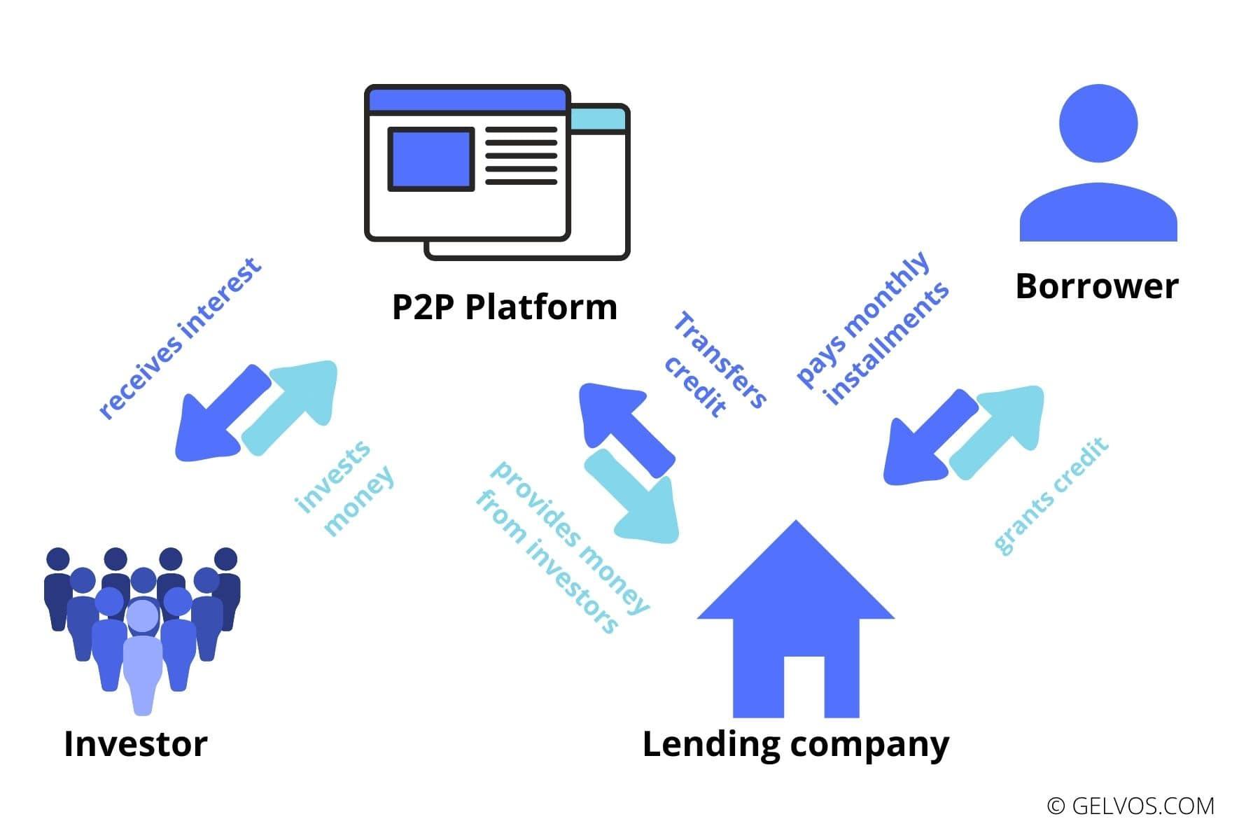 How-mintos-p2p-loans-peer-to-peer-lending-works