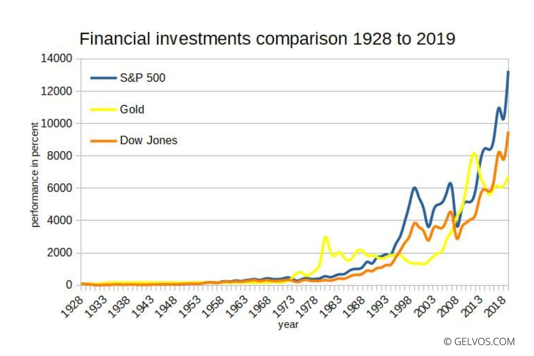 Investments-comparison-1928-2019