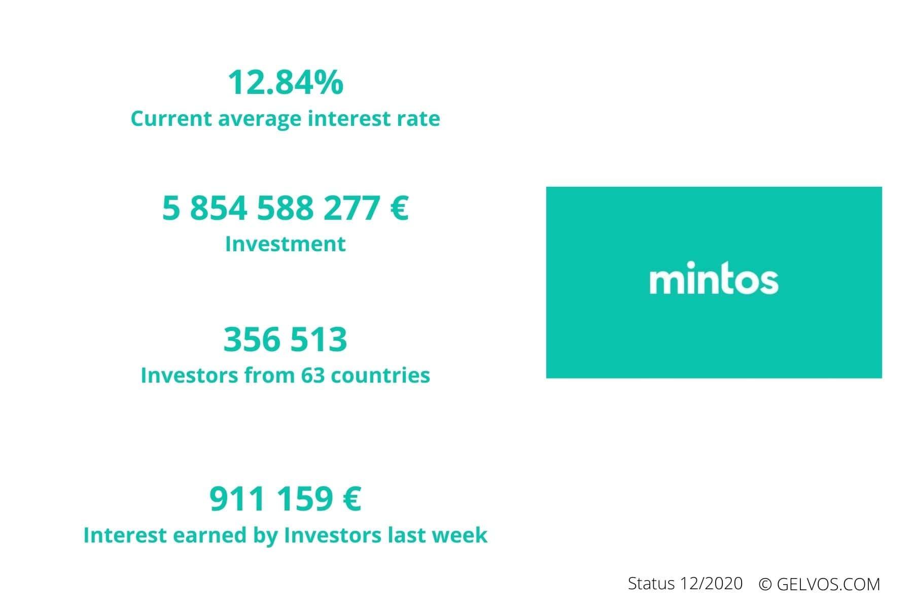 Mintos-p2p-loans-peer-to-peer-lending