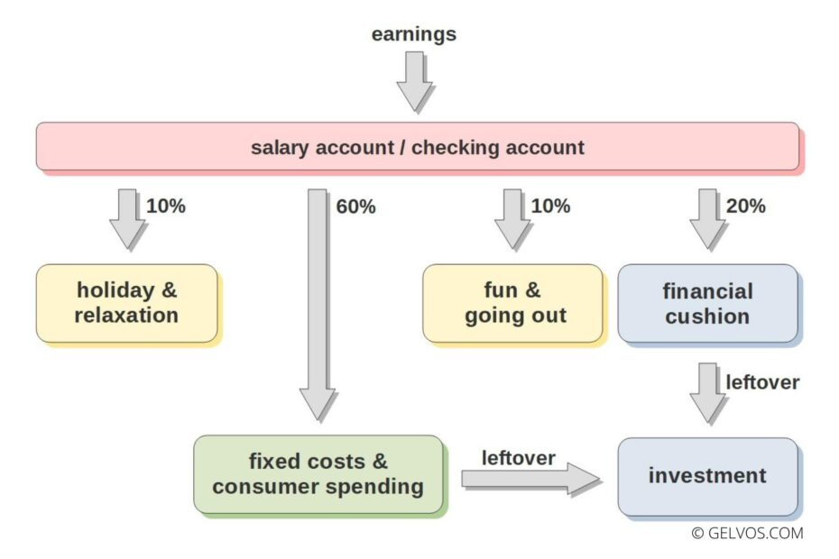 Bank-account-system-savings-money-investment