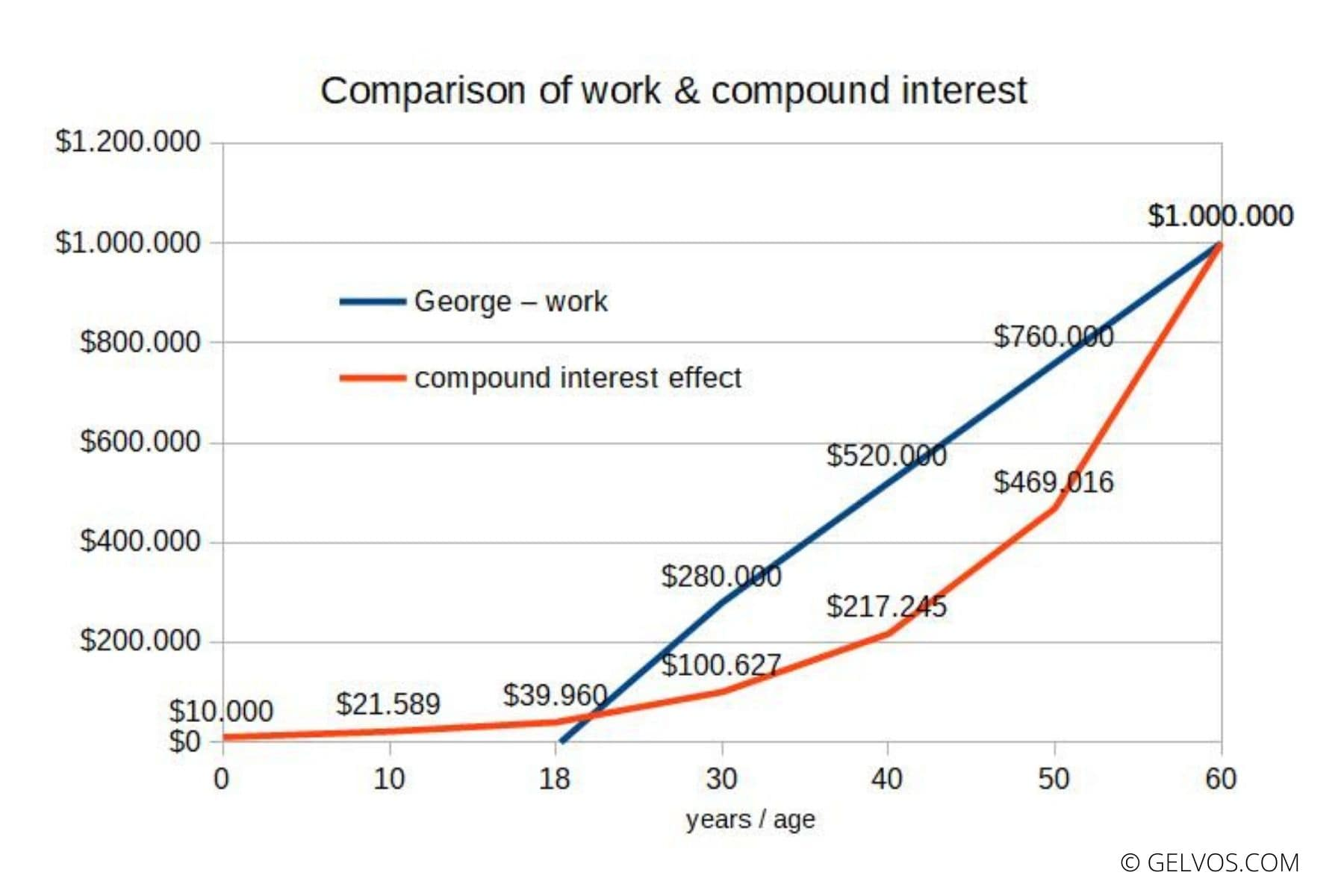 Compound Interest Calculator Calculate Interest