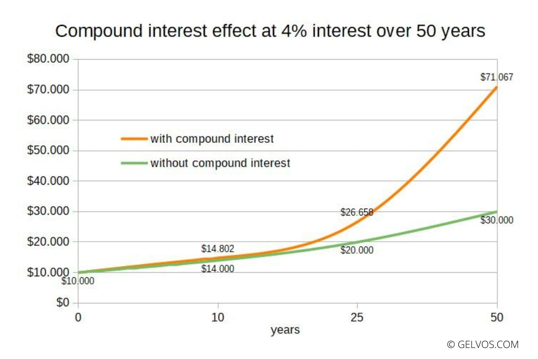 Compound interest effect at 4% interest over 50 years