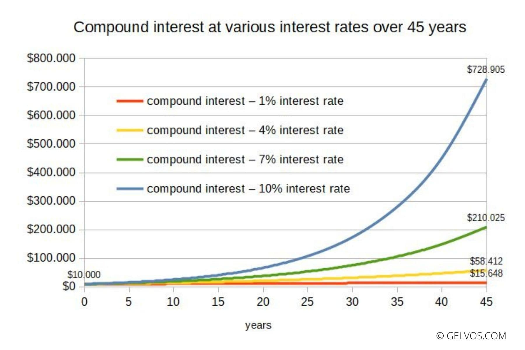 Compound interest at different interest rates over 45 years