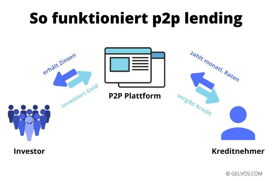 p2p-Kredite-peer-to-peer-lending