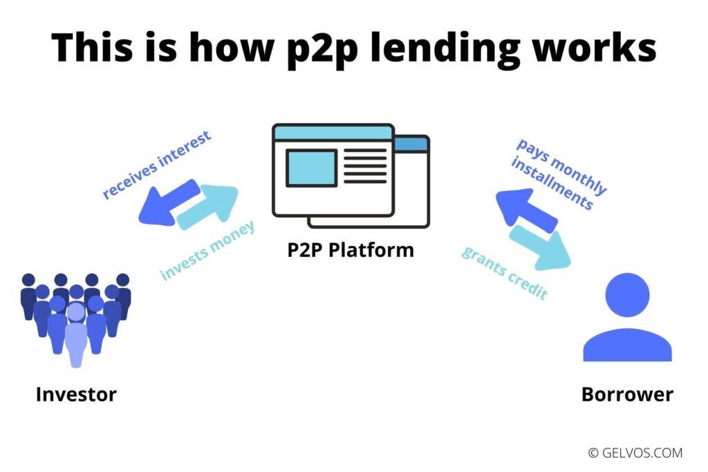 p2p-loans-peer-to-peer-lending