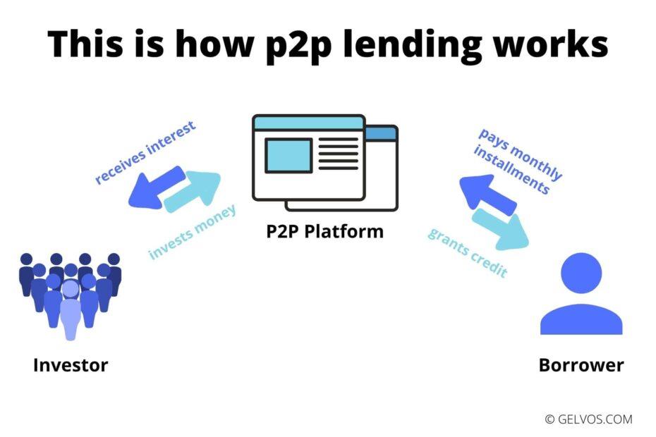 p2p-credit-peer-to-peer-lending