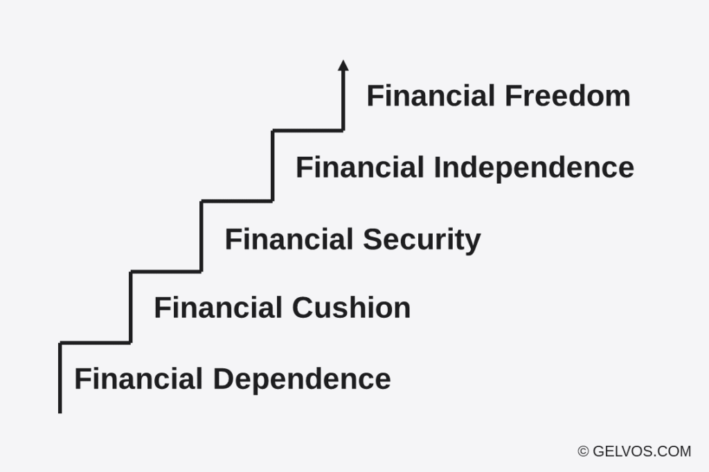financial freedom independence calculator