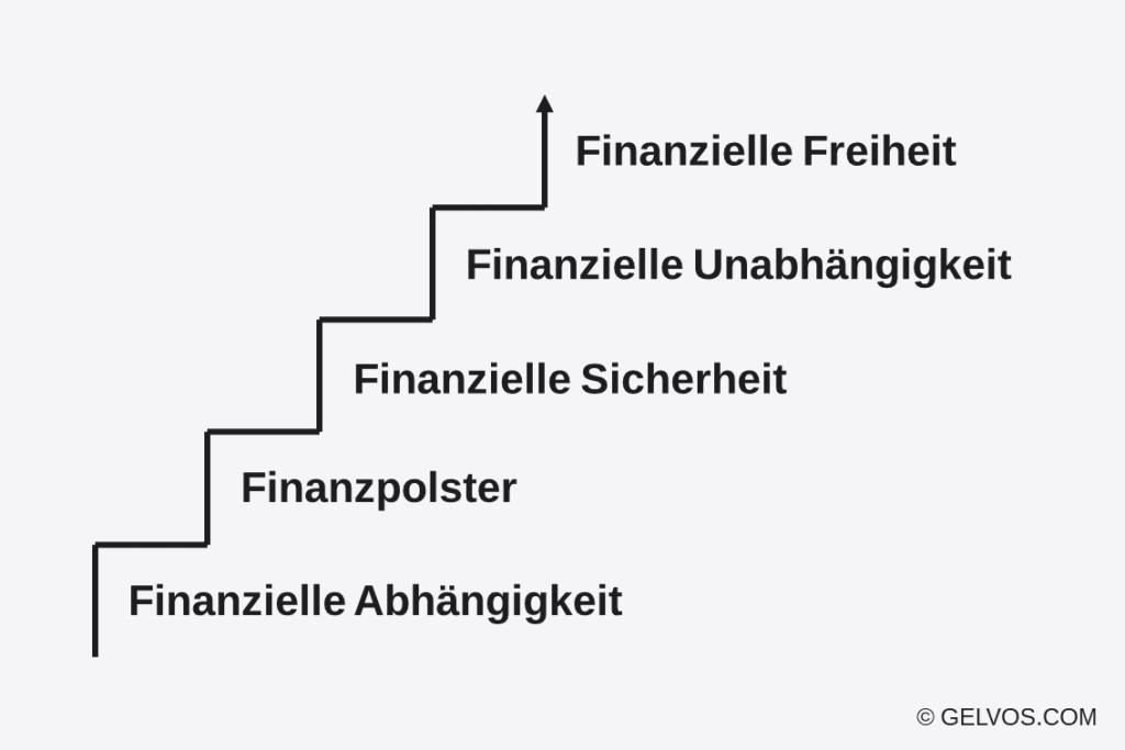 Finanzielle-Freiheit-Unabhängigkeit-Rechner